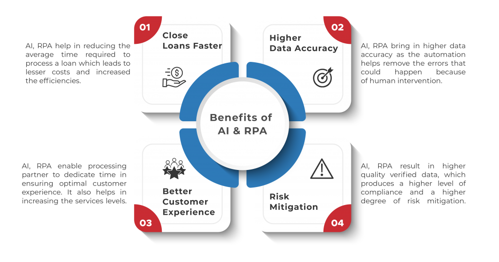 Benefits of AI and RPA
